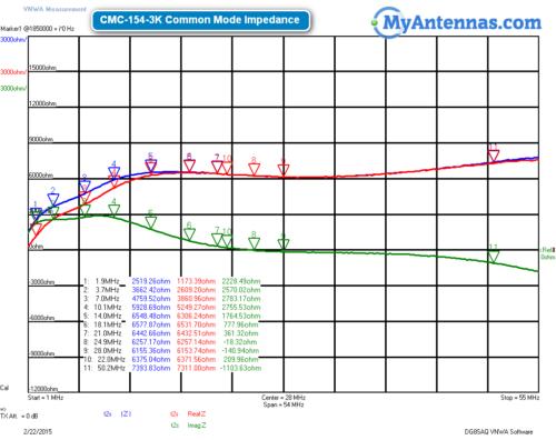 CMC-154-3K Common Mode Impedance